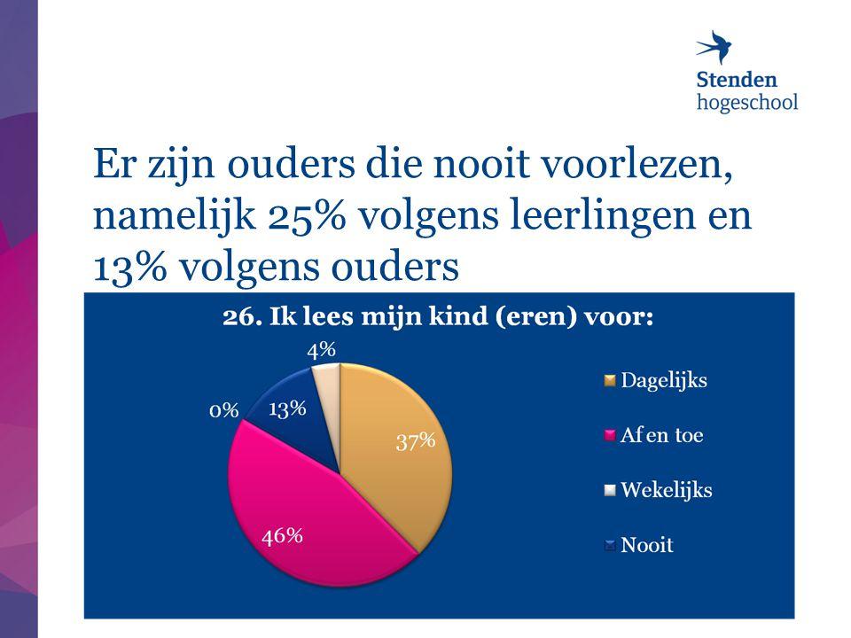 Er zijn ouders die nooit voorlezen, namelijk 25% volgens leerlingen en 13% volgens ouders 8/17/201421 |