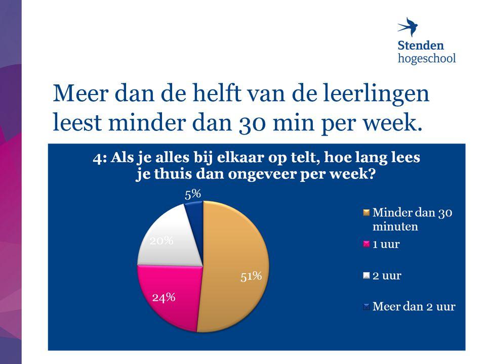 Meer dan de helft van de leerlingen leest minder dan 30 min per week. 8/17/201422 |