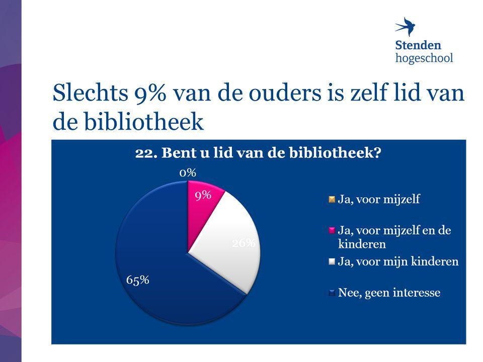 Slechts 9% van de ouders is zelf lid van de bibliotheek 8/17/201425 |