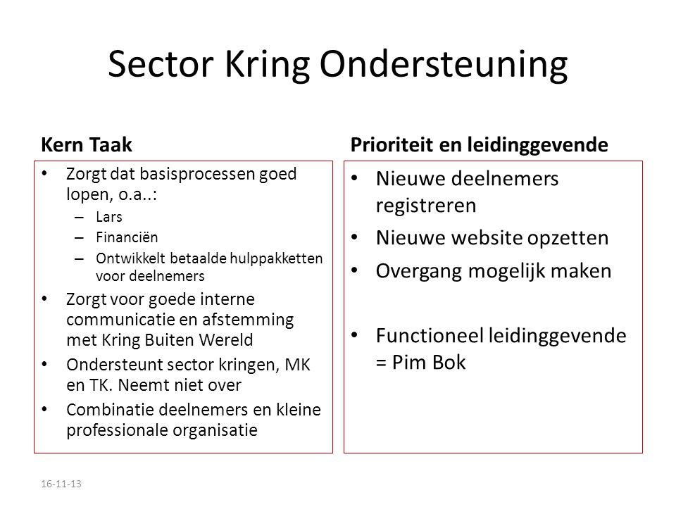 Sector Kring Ondersteuning Kern Taak Zorgt dat basisprocessen goed lopen, o.a..: – Lars – Financiën – Ontwikkelt betaalde hulppakketten voor deelnemers Zorgt voor goede interne communicatie en afstemming met Kring Buiten Wereld Ondersteunt sector kringen, MK en TK.