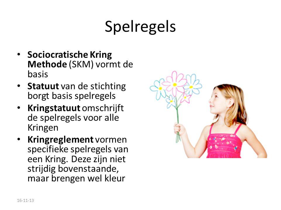 Spelregels Sociocratische Kring Methode (SKM) vormt de basis Statuut van de stichting borgt basis spelregels Kringstatuut omschrijft de spelregels voor alle Kringen Kringreglement vormen specifieke spelregels van een Kring.