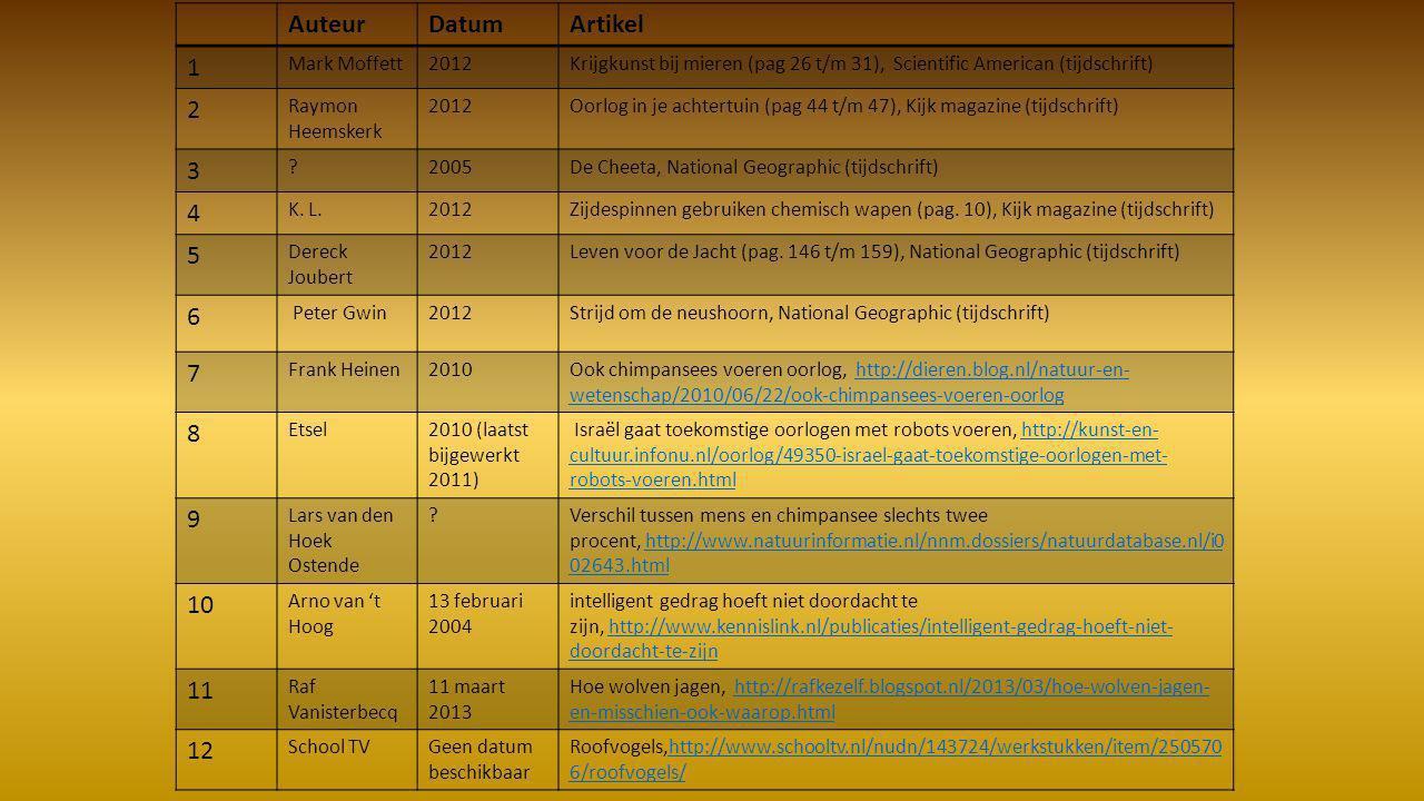 AuteurDatumArtikel 1 Mark Moffett2012Krijgkunst bij mieren (pag 26 t/m 31), Scientific American (tijdschrift) 2 Raymon Heemskerk 2012Oorlog in je acht