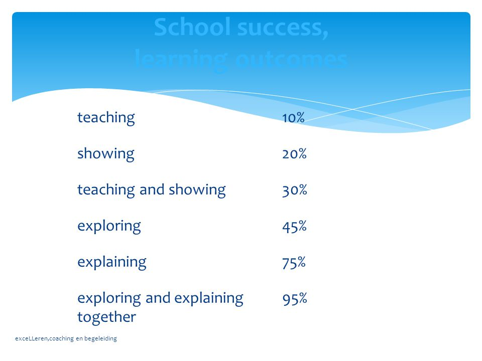 School success, learning outcomes teaching10% showing20% teaching and showing30% exploring45% explaining75% exploring and explaining together 95% exce