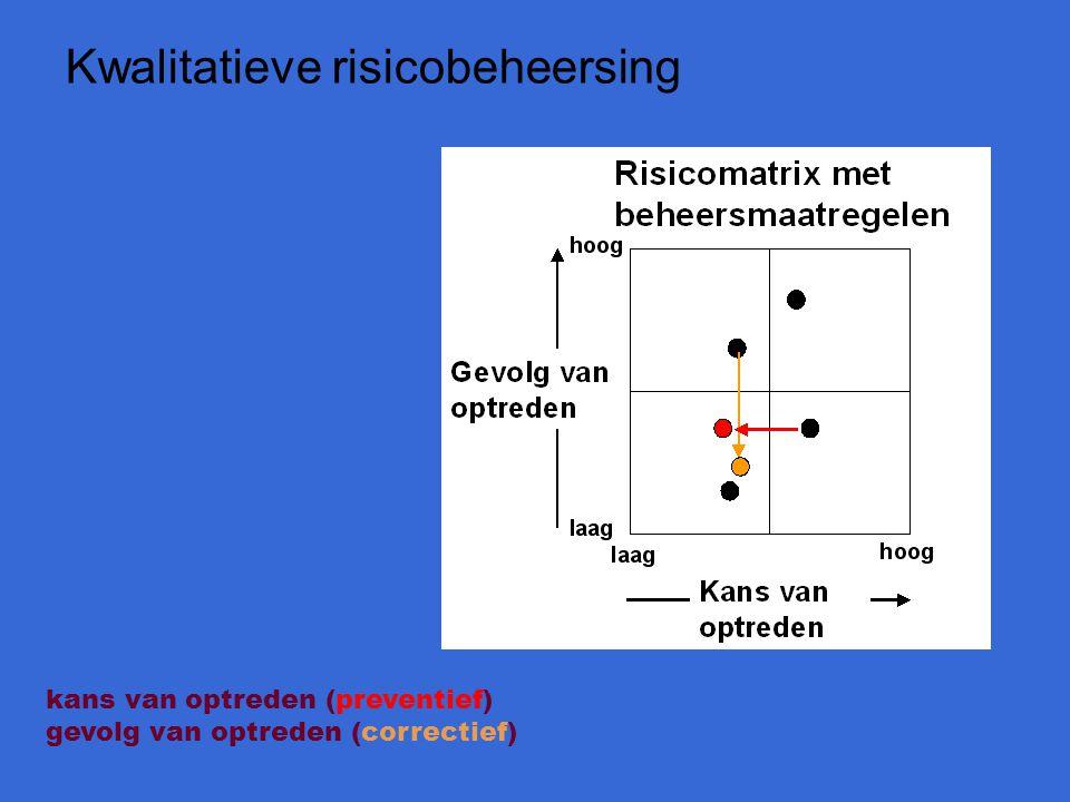 Kwalitatieve risicobeheersing kans van optreden (preventief) gevolg van optreden (correctief)