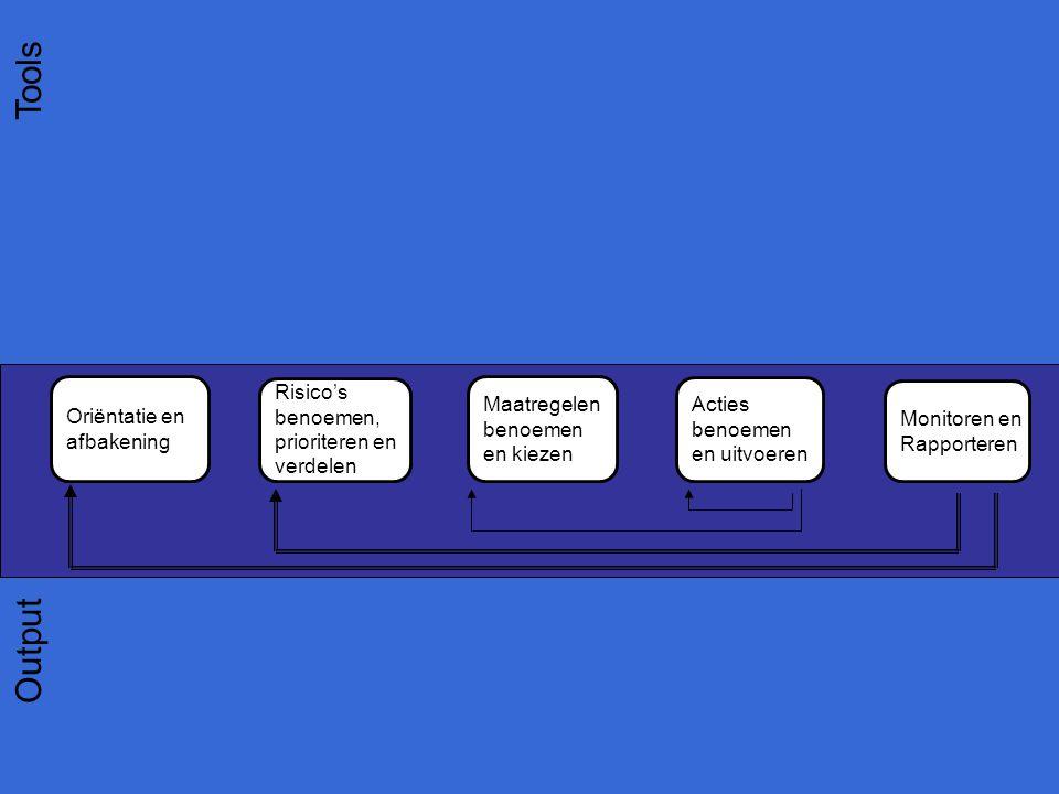 Oriëntatie en afbakening Risico's benoemen, prioriteren en verdelen Maatregelen benoemen en kiezen Monitoren en Rapporteren Tools Output Acties benoemen en uitvoeren Risicodossier Set beheersmaatregelen en geschatte besparing projecttypering actorenanalyse risico D-base Prioriteren maatr.