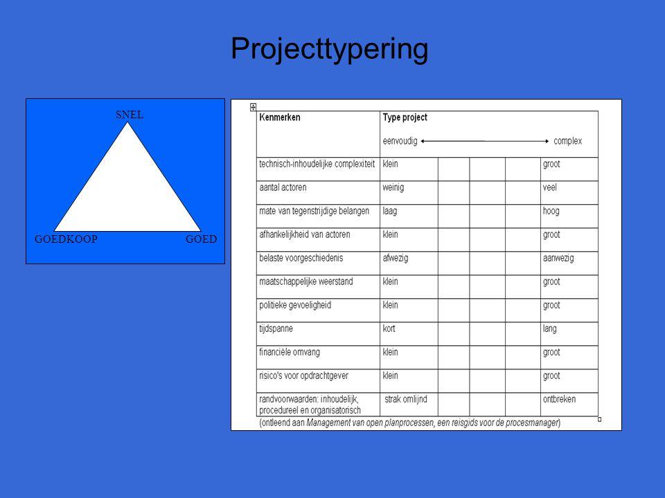 Projecttypering GOED SNEL GOEDKOOP