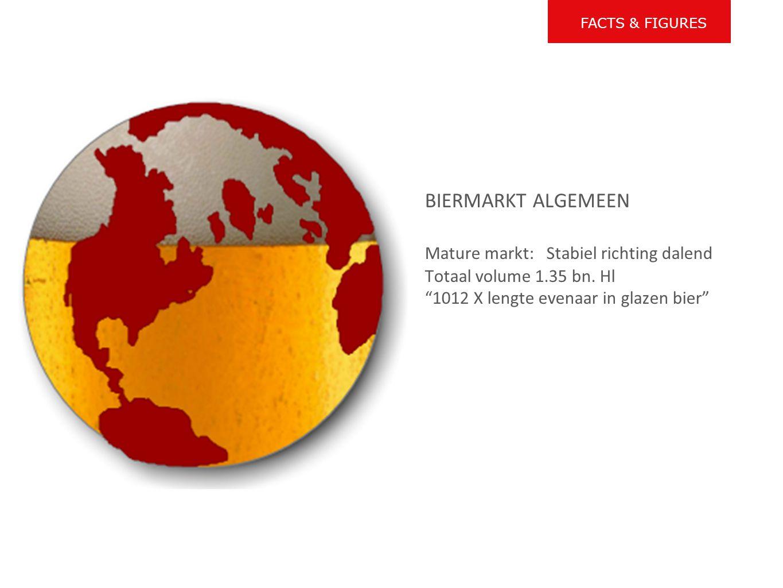 """BIERMARKT ALGEMEEN Mature markt: Stabiel richting dalend Totaal volume 1.35 bn. Hl """"1012 X lengte evenaar in glazen bier"""" FACTS & FIGURES"""