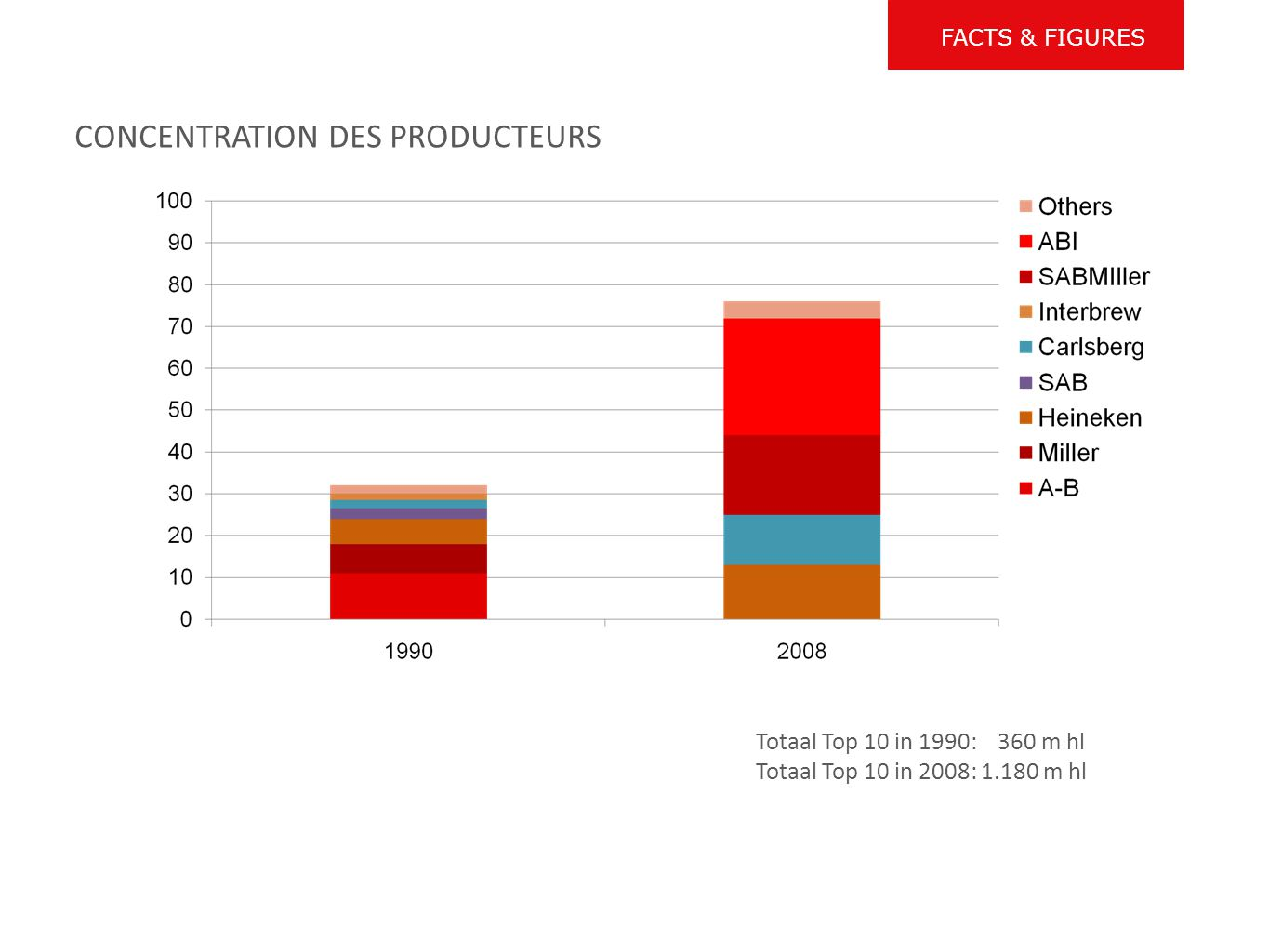 CONCENTRATION DES PRODUCTEURS Totaal Top 10 in 1990: 360 m hl Totaal Top 10 in 2008: 1.180 m hl FACTS & FIGURES
