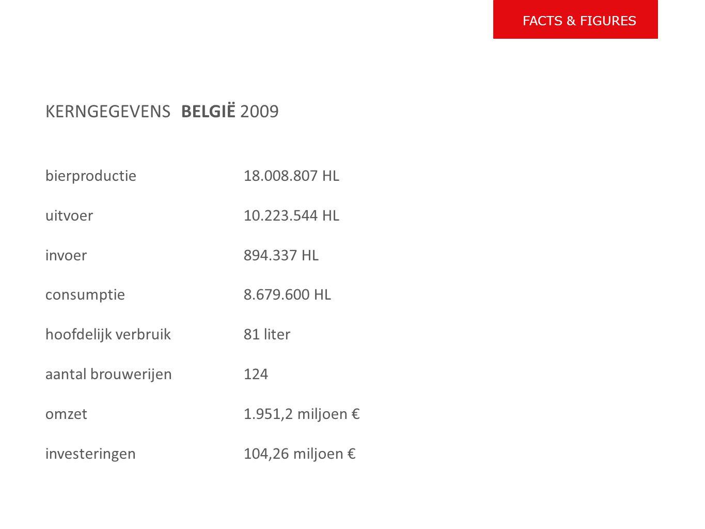 KERNGEGEVENS BELGIË 2009 bierproductie 18.008.807 HL uitvoer 10.223.544 HL invoer 894.337 HL consumptie 8.679.600 HL hoofdelijk verbruik 81 liter aantal brouwerijen 124 omzet 1.951,2 miljoen € investeringen 104,26 miljoen € FACTS & FIGURES