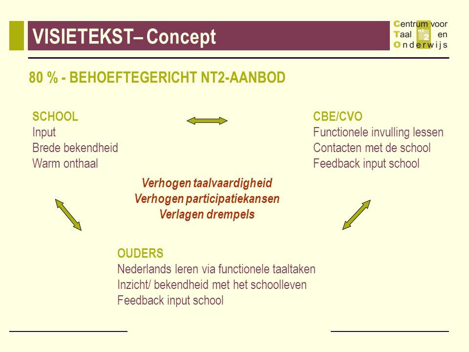 VISIETEKST– Concept 80 % - BEHOEFTEGERICHT NT2-AANBOD SCHOOL Input Brede bekendheid Warm onthaal OUDERS Nederlands leren via functionele taaltaken Inz
