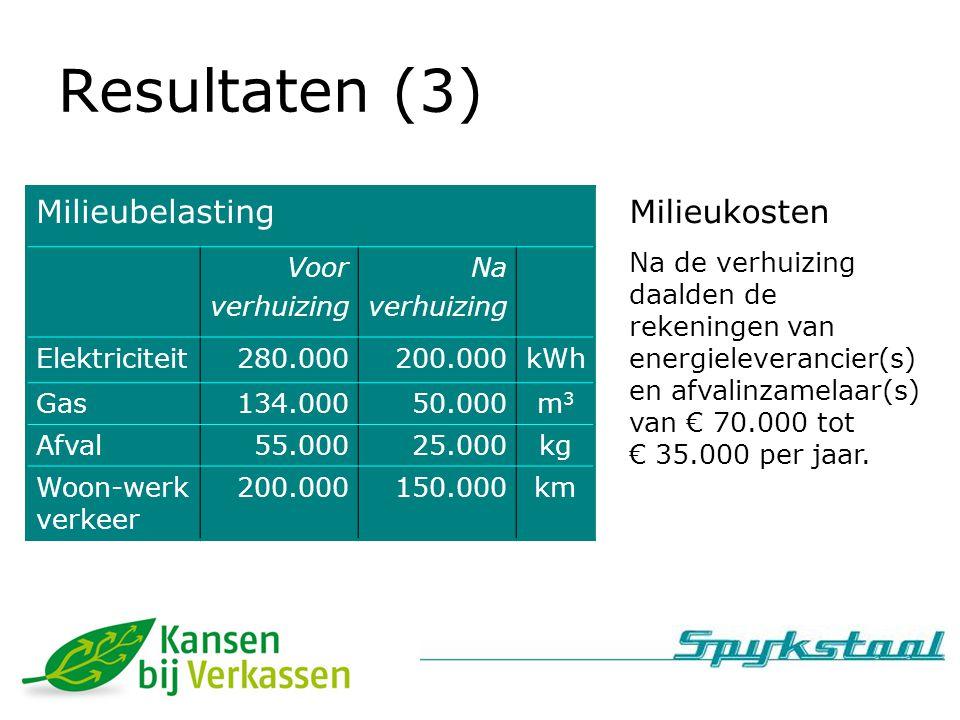 Resultaten (3) Milieubelasting Voor verhuizing Na verhuizing Elektriciteit280.000200.000kWh Gas134.00050.000m3m3 Afval55.00025.000kg Woon-werk verkeer 200.000150.000km Milieukosten Na de verhuizing daalden de rekeningen van energieleverancier(s) en afvalinzamelaar(s) van € 70.000 tot € 35.000 per jaar.