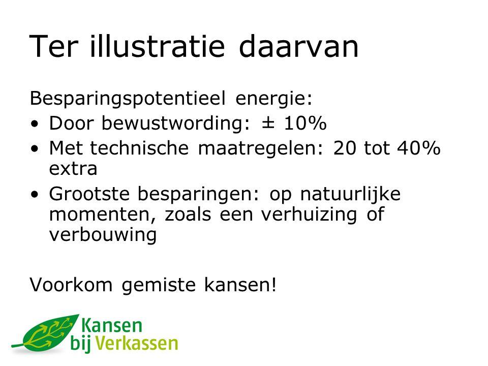 Besparingspotentieel energie: Door bewustwording: ± 10% Met technische maatregelen: 20 tot 40% extra Grootste besparingen: op natuurlijke momenten, zoals een verhuizing of verbouwing Voorkom gemiste kansen.
