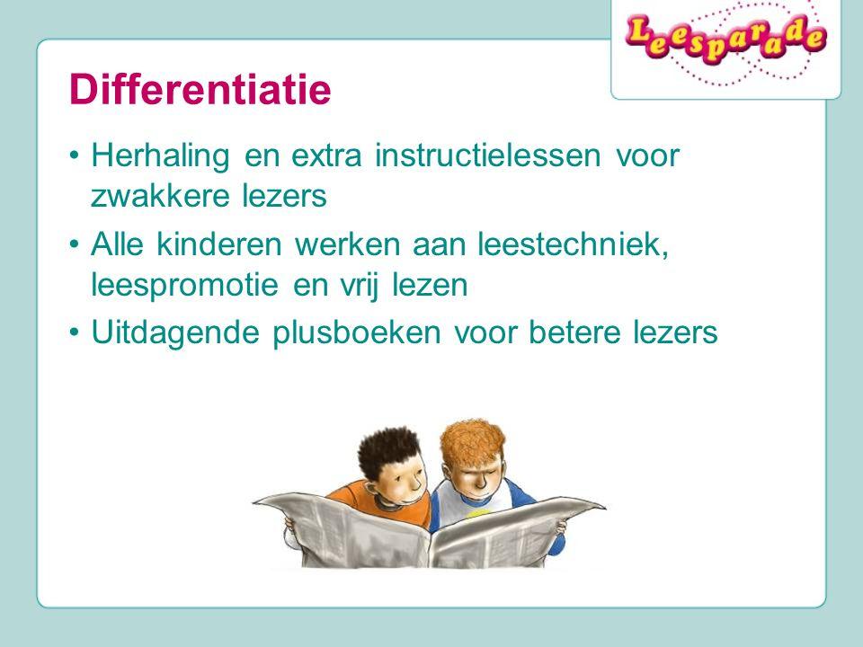 Differentiatie Herhaling en extra instructielessen voor zwakkere lezers Alle kinderen werken aan leestechniek, leespromotie en vrij lezen Uitdagende p