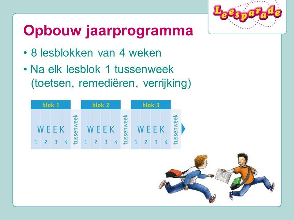 Opbouw jaarprogramma 8 lesblokken van 4 weken Na elk lesblok 1 tussenweek (toetsen, remediëren, verrijking)