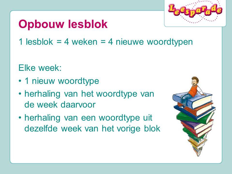 Opbouw lesblok 1 lesblok = 4 weken = 4 nieuwe woordtypen Elke week: 1 nieuw woordtype herhaling van het woordtype van de week daarvoor herhaling van een woordtype uit dezelfde week van het vorige blok