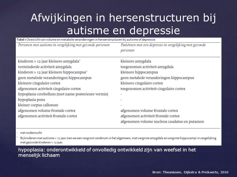 Gevolgen van afwijkingen in hersenstructuren bij autisme en depressie bij depressie: -verslechterd geheugen -problemen in andere cognitieve domeinen: aandacht- en concentratieproblemen -verwerkingssnelheid verminderd: trager denken en praten, trager tot uitvoer van executieve functies bij autisme: -inhibitieproblemen op gedragsniveau: moeite met remmen van impulsen en remmen van agressie -ontbreken aan het zien van coherentie = meer afzonderlijke delen en details dan een uiteindelijk geheel zien