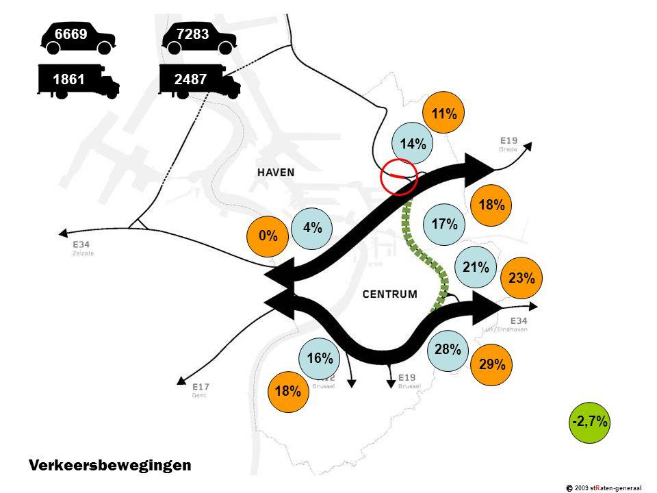 © 2009 stRaten-generaal 1861 6669 2487 7283 14% 17% 21% 28% 16% 4% 11% 18% 23% 29% 18% 0% -2,7% Verkeersbewegingen