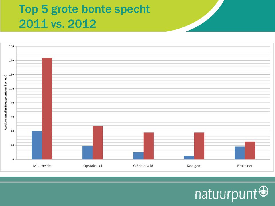 Top 5 grote bonte specht 2011 vs. 2012