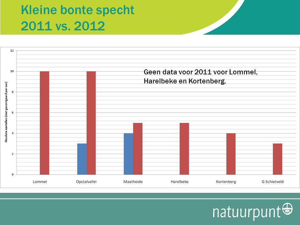 Kleine bonte specht 2011 vs. 2012 Geen data voor 2011 voor Lommel, Harelbeke en Kortenberg.