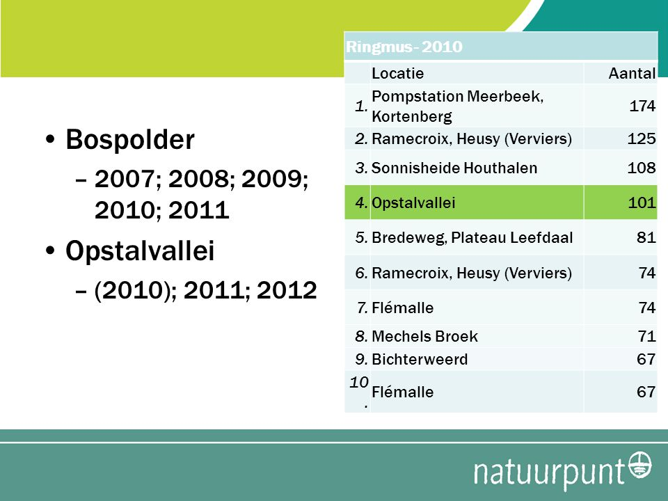 Bospolder –2007; 2008; 2009; 2010; 2011 Opstalvallei –(2010); 2011; 2012 Ringmus - 2010 LocatieAantal 1.