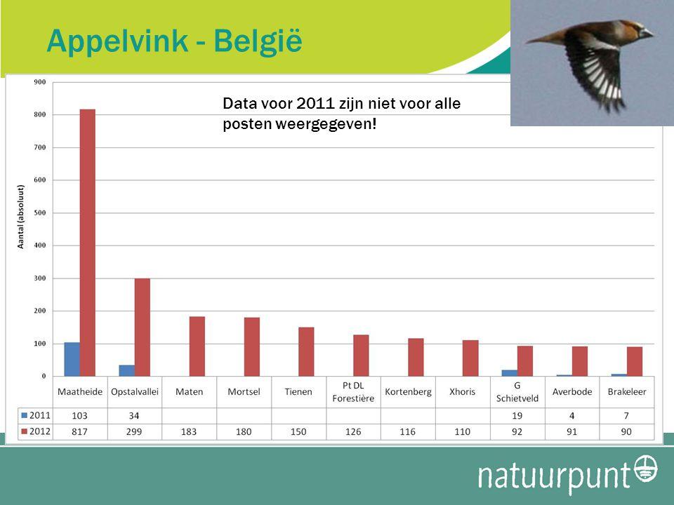 Appelvink - België Data voor 2011 zijn niet voor alle posten weergegeven!