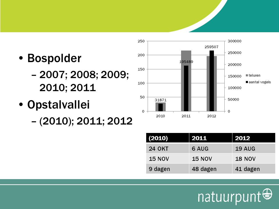 Bospolder –2007; 2008; 2009; 2010; 2011 Opstalvallei –(2010); 2011; 2012 (2010)20112012 24 OKT6 AUG19 AUG 15 NOV 18 NOV 9 dagen48 dagen41 dagen