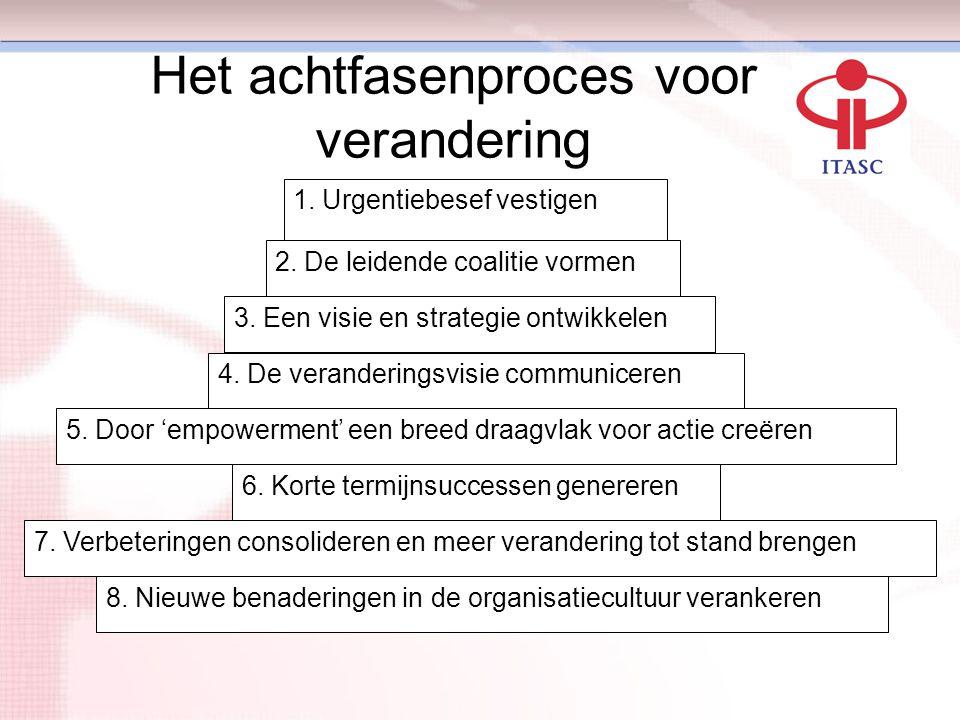 Het achtfasenproces voor verandering 1. Urgentiebesef vestigen 2. De leidende coalitie vormen 3. Een visie en strategie ontwikkelen 4. De veranderings