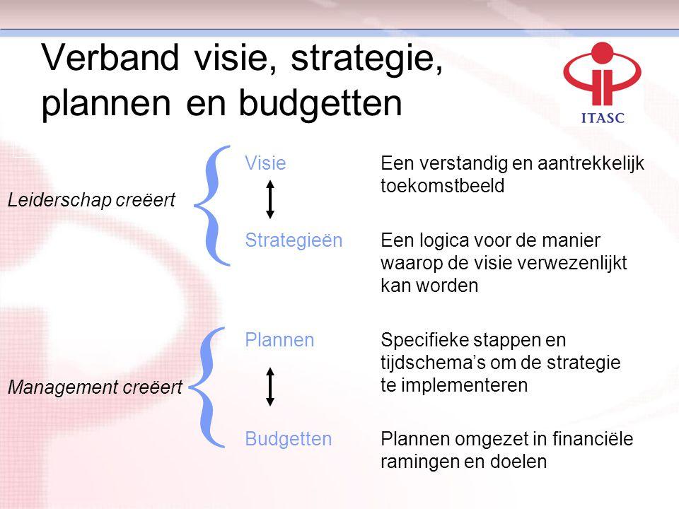 Verband visie, strategie, plannen en budgetten VisieEen verstandig en aantrekkelijk toekomstbeeld StrategieënEen logica voor de manier waarop de visie