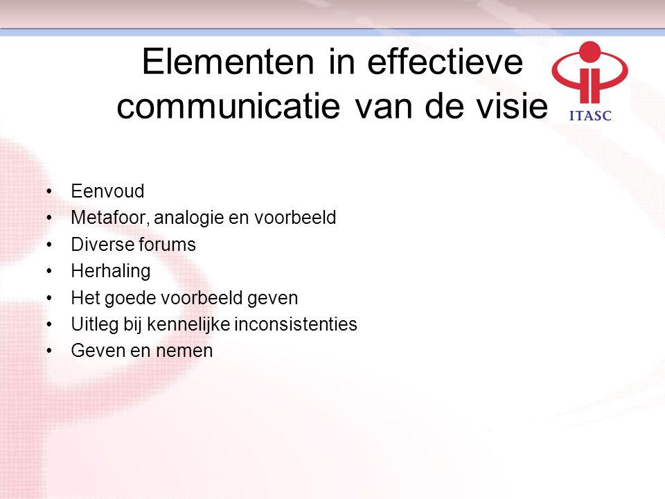 Elementen in effectieve communicatie van de visie Eenvoud Metafoor, analogie en voorbeeld Diverse forums Herhaling Het goede voorbeeld geven Uitleg bi