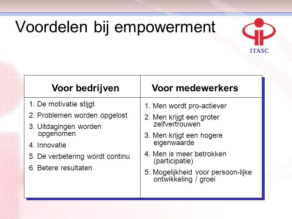 Voordelen bij empowerment Voor bedrijvenVoor medewerkers 1. Men wordt pro-actiever 2. Men krijgt een groter zelfvertrouwen 3. Men krijgt een hogere ei