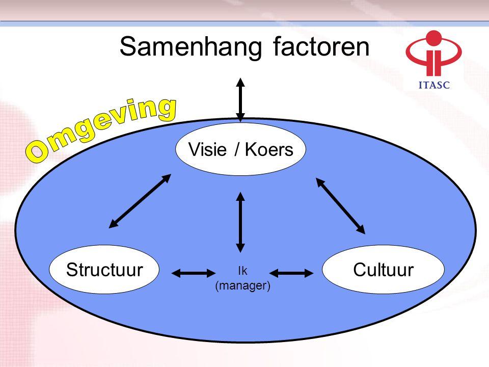 Samenhang factoren Visie / Koers CultuurStructuur Ik (manager)