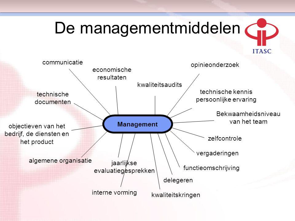 De managementmiddelen Management communicatie economische resultaten kwaliteitsaudits technische kennis persoonlijke ervaring opinieonderzoek Bekwaamh