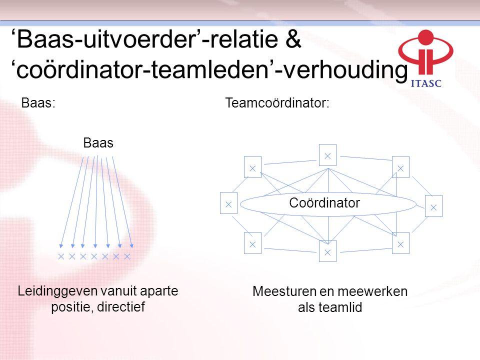 ' Baas-uitvoerder'-relatie & 'coördinator-teamleden'-verhouding Baas:Teamcoördinator:  Baas                   Coördinator Leidin