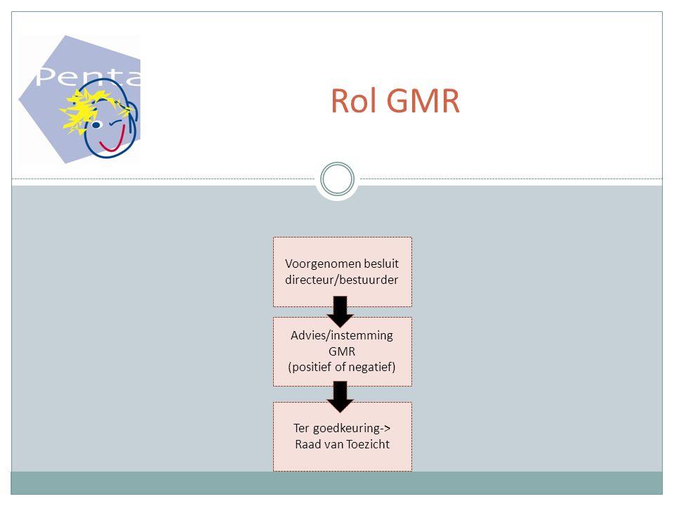 Rol GMR Voorgenomen besluit directeur/bestuurder Advies/instemming GMR (positief of negatief) Ter goedkeuring-> Raad van Toezicht