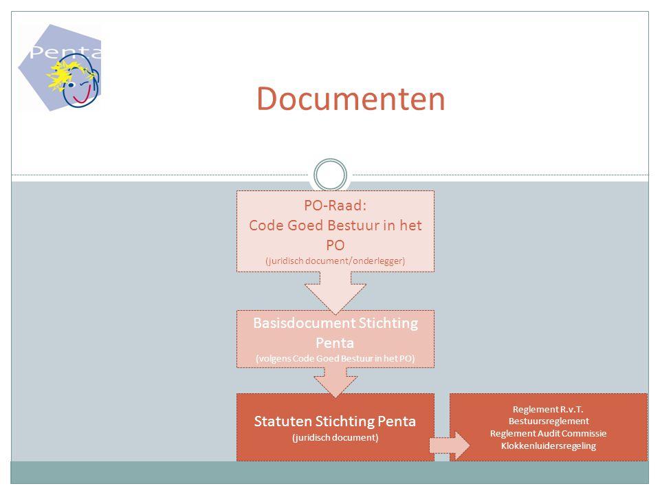Documenten Statuten Stichting Penta (juridisch document) Basisdocument Stichting Penta (volgens Code Goed Bestuur in het PO) PO-Raad: Code Goed Bestuur in het PO (juridisch document/onderlegger) Reglement R.v.T.