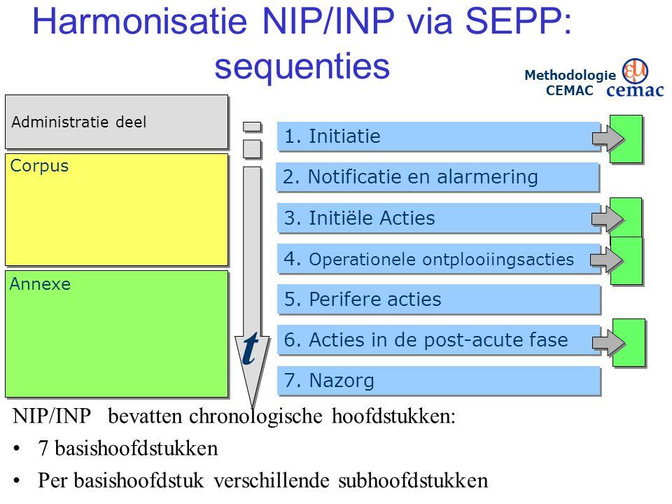 21/ Harmonisatie NIP/INP via SEPP: sequenties NIP/INP bevatten chronologische hoofdstukken: 7 basishoofdstukken Per basishoofdstuk verschillende subho