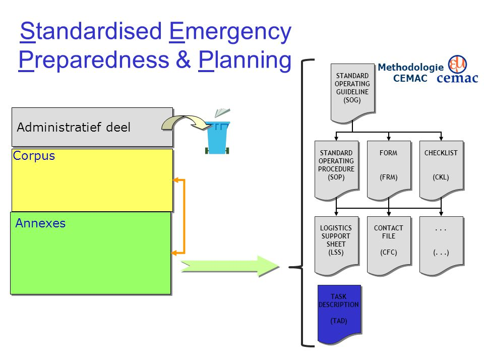 Standardised Emergency Preparedness & Planning STANDARD OPERATING GUIDELINE (SOG) STANDARD OPERATING GUIDELINE (SOG) STANDARD OPERATING PROCEDURE (SOP) STANDARD OPERATING PROCEDURE (SOP) FORM (FRM) FORM (FRM) CHECKLIST (CKL) CHECKLIST (CKL) CONTACT FILE (CFC) CONTACT FILE (CFC)...