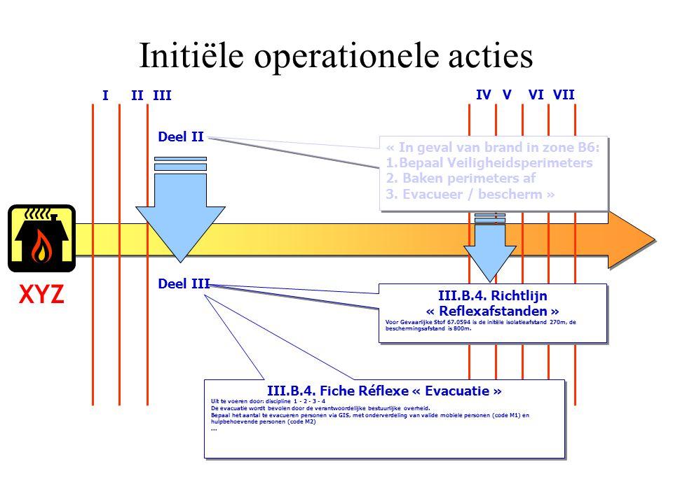 Initiële operationele acties XYZ I II III IV V VI VII Deel II « In geval van brand in zone B6: 1.Bepaal Veiligheidsperimeters 2. Baken perimeters af 3