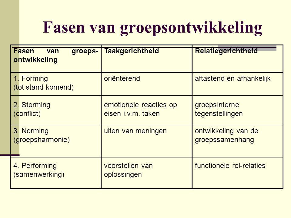 Fasen van groeps- ontwikkeling TaakgerichtheidRelatiegerichtheid 1. Forming (tot stand komend) 2. Storming (conflict) 3. Norming (groepsharmonie) 4. P
