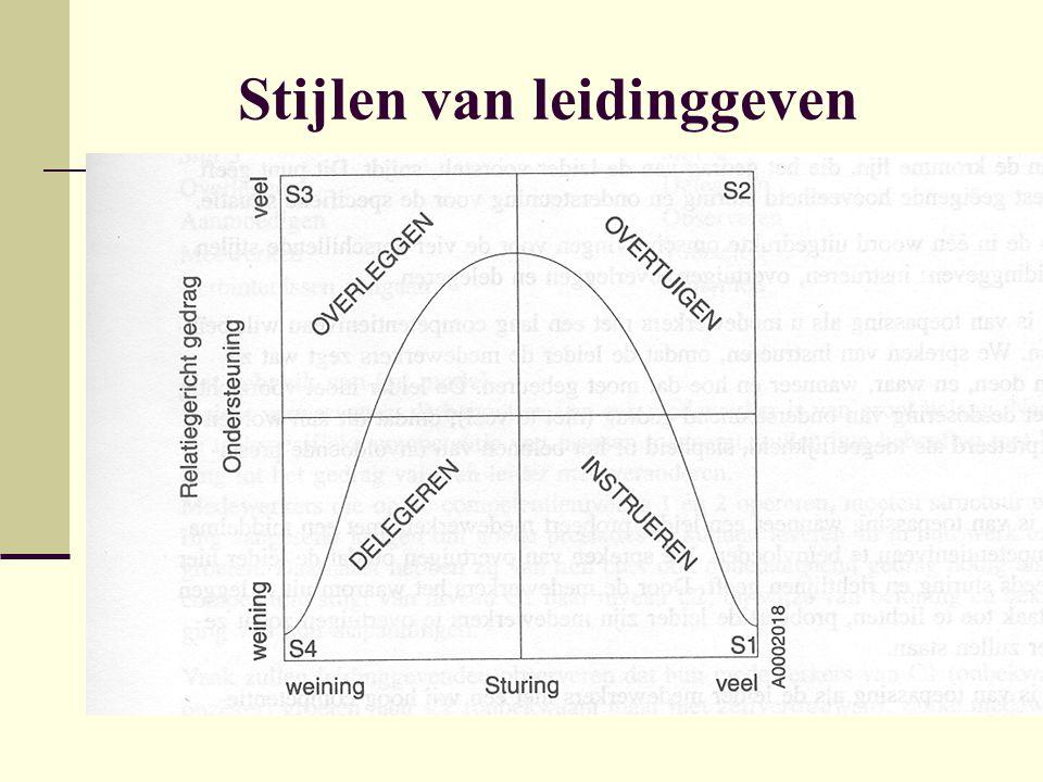 Situationeel groepen begeleiden GroepsontwikkelingStijl van leiding gevenCompetentieniveau van de jongeren Behoefteniveau (Maslow) 1.