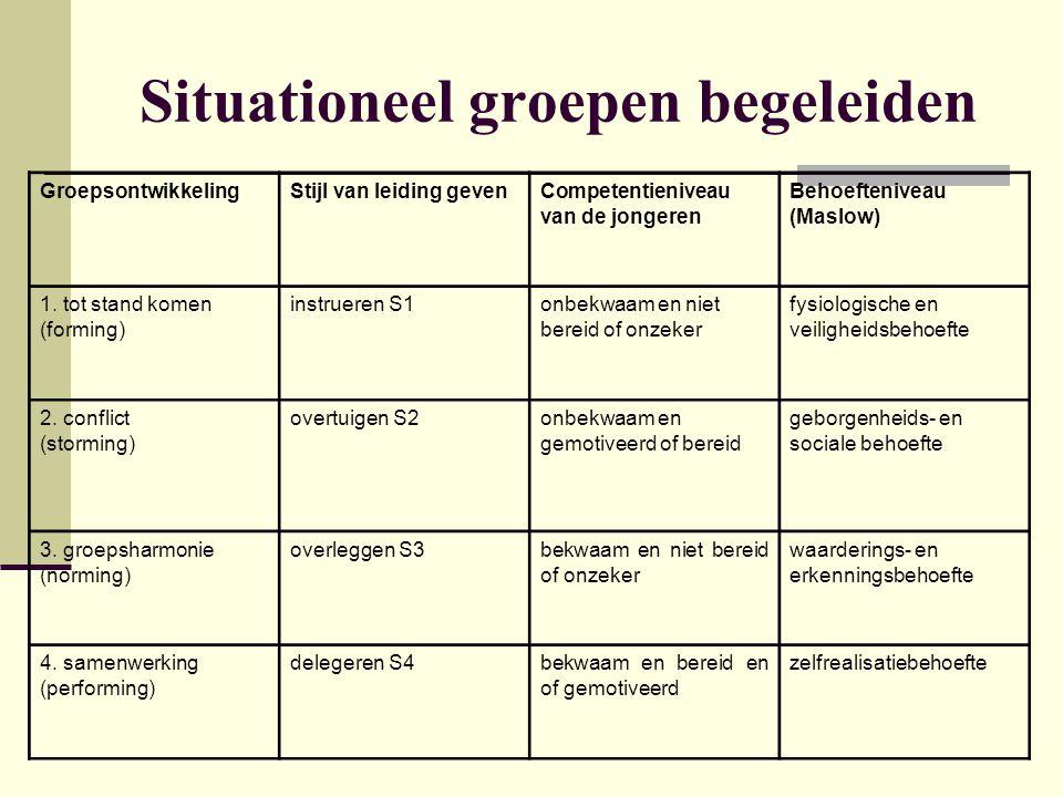 Referenties Dekeyser, L.& Verclyte, G. (2003). Klasmanagement.
