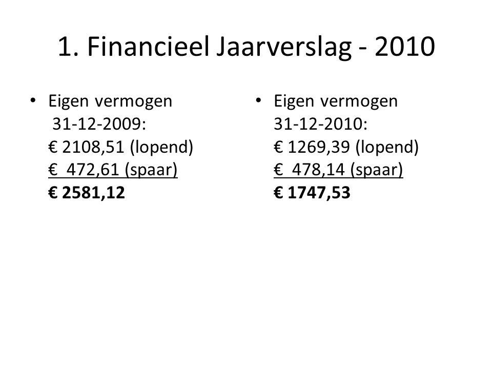 1. Financieel Jaarverslag - 2010 Eigen vermogen 31-12-2009: € 2108,51 (lopend) € 472,61 (spaar) € 2581,12 Eigen vermogen 31-12-2010: € 1269,39 (lopend