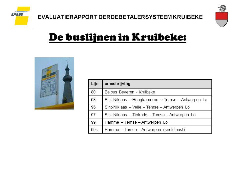 EVALUATIERAPPORT DERDEBETALERSYSTEEM KRUIBEKE De buslijnen in Kruibeke: Lijnomschrijving 80Belbus Beveren - Kruibeke 93Sint-Niklaas – Hoogkameren – Temse – Antwerpen Lo 95Sint-Niklaas – Velle – Temse – Antwerpen Lo 97Sint-Niklaas – Tielrode – Temse – Antwerpen Lo 99Hamme – Temse – Antwerpen Lo 99sHamme – Temse – Antwerpen (sneldienst)