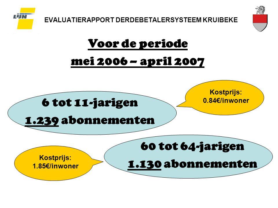 EVALUATIERAPPORT DERDEBETALERSYSTEEM KRUIBEKE Voor de periode mei 2006 – april 2007 6 tot 11-jarigen 1.239 abonnementen 60 tot 64-jarigen 1.130 abonnementen Kostprijs: 0.84€/inwoner Kostprijs: 1.85€/inwoner