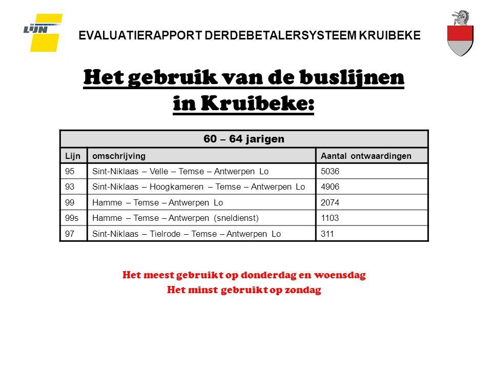 EVALUATIERAPPORT DERDEBETALERSYSTEEM KRUIBEKE Het gebruik van de buslijnen in Kruibeke: 60 – 64 jarigen LijnomschrijvingAantal ontwaardingen 95Sint-Niklaas – Velle – Temse – Antwerpen Lo5036 93Sint-Niklaas – Hoogkameren – Temse – Antwerpen Lo4906 99Hamme – Temse – Antwerpen Lo2074 99sHamme – Temse – Antwerpen (sneldienst)1103 97Sint-Niklaas – Tielrode – Temse – Antwerpen Lo311 Het meest gebruikt op donderdag en woensdag Het minst gebruikt op zondag