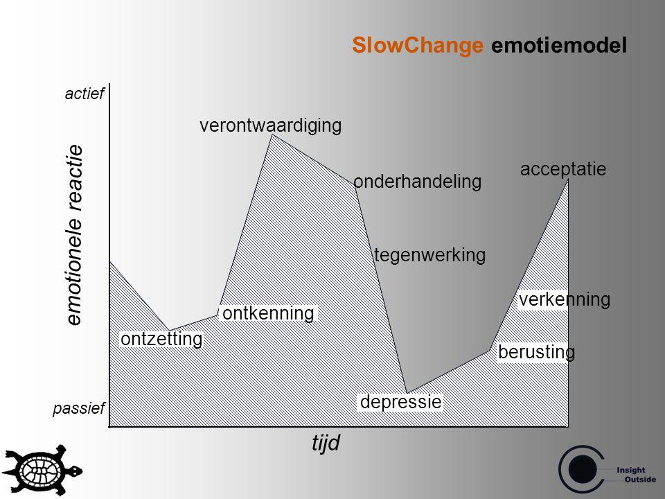 tijd ontzetting ontkenning verontwaardiging onderhandeling depressie verkenning acceptatie emotionele reactie passief actief tegenwerking berusting Sl