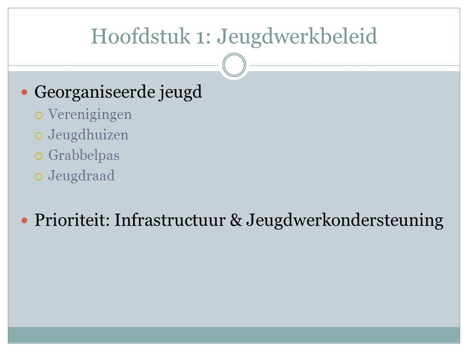 Hoofdstuk 1: Jeugdwerkbeleid Georganiseerde jeugd  Verenigingen  Jeugdhuizen  Grabbelpas  Jeugdraad Prioriteit: Infrastructuur & Jeugdwerkondersteuning
