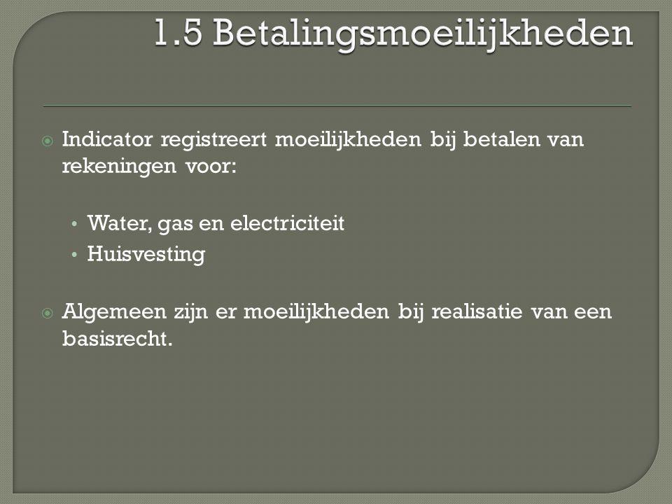  Indicator registreert moeilijkheden bij betalen van rekeningen voor: Water, gas en electriciteit Huisvesting  Algemeen zijn er moeilijkheden bij realisatie van een basisrecht.
