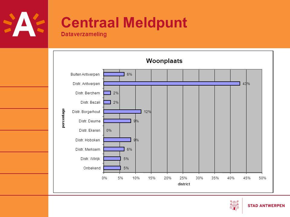Centraal Meldpunt Dataverzameling Woonplaats 5% 6% 9% 0% 9% 12% 2% 43% 6% 0%5%10%15%20%25%30%35%40%45%50% Onbekend Distr. Wilrijk Distr. Merksem Distr