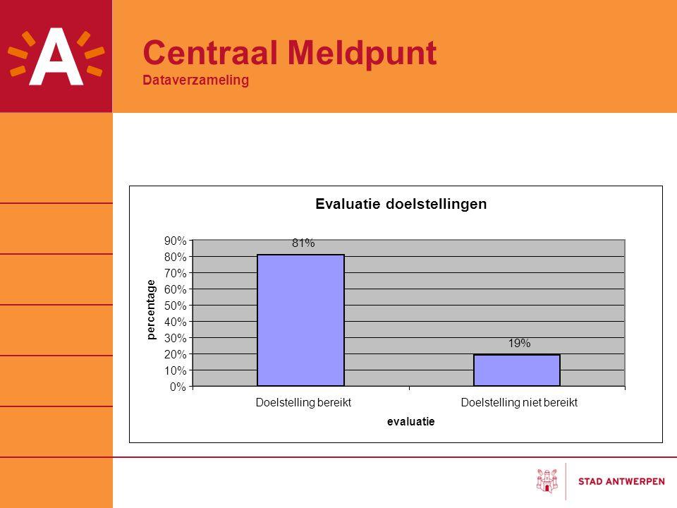 Centraal Meldpunt Dataverzameling Evaluatie doelstellingen 81% 19% 0% 10% 20% 30% 40% 50% 60% 70% 80% 90% Doelstelling bereiktDoelstelling niet bereik